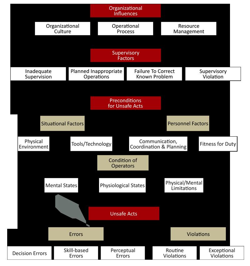 hfacs case study